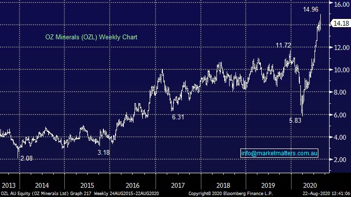 OZ Minerals (OZL) Chart 24-8-20