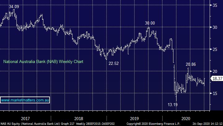 National Australia Bank NAB Chart 200928